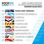 Meilleures ventes de maillots en France (fin 2020)